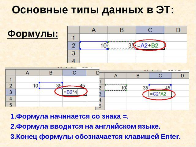 Формулы: Основные типы данных в ЭТ: 1.Формула начинается со знака =. 2.Формул...