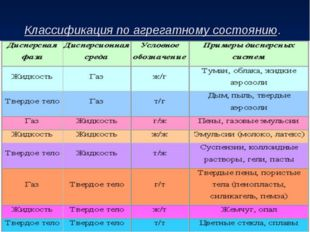 Классификация дисперсных систем. Признак: агрегатное состояние фазы и среды.