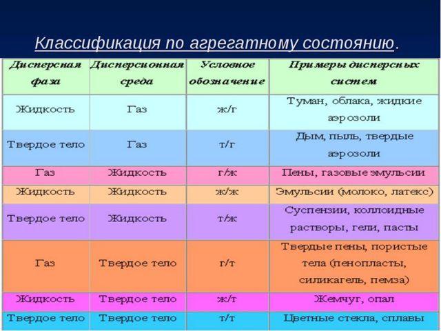 Классификация дисперсных систем. Признак: агрегатное состояние фазы и среды....