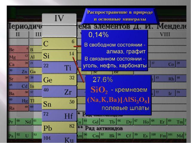 Строение атомов элементов подгруппы углерода Валентных электронов -4 С +6 2 4...