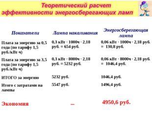 ПоказателиЛампа накаливанияЭнергосберегающая лампа Плата за энергию за 0,5