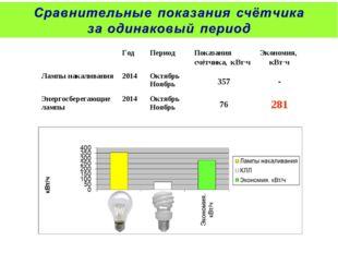 ГодПериодПоказания счётчика, кВт∙чЭкономия, кВт∙ч Лампы накаливания2014