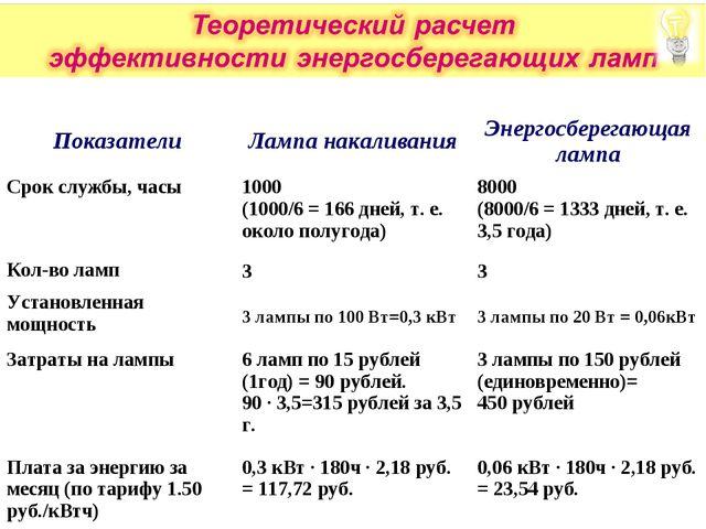 ПоказателиЛампа накаливанияЭнергосберегающая лампа Срок службы, часы1000 (...