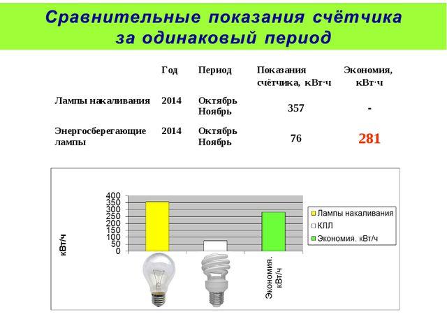 ГодПериодПоказания счётчика, кВт∙чЭкономия, кВт∙ч Лампы накаливания2014...
