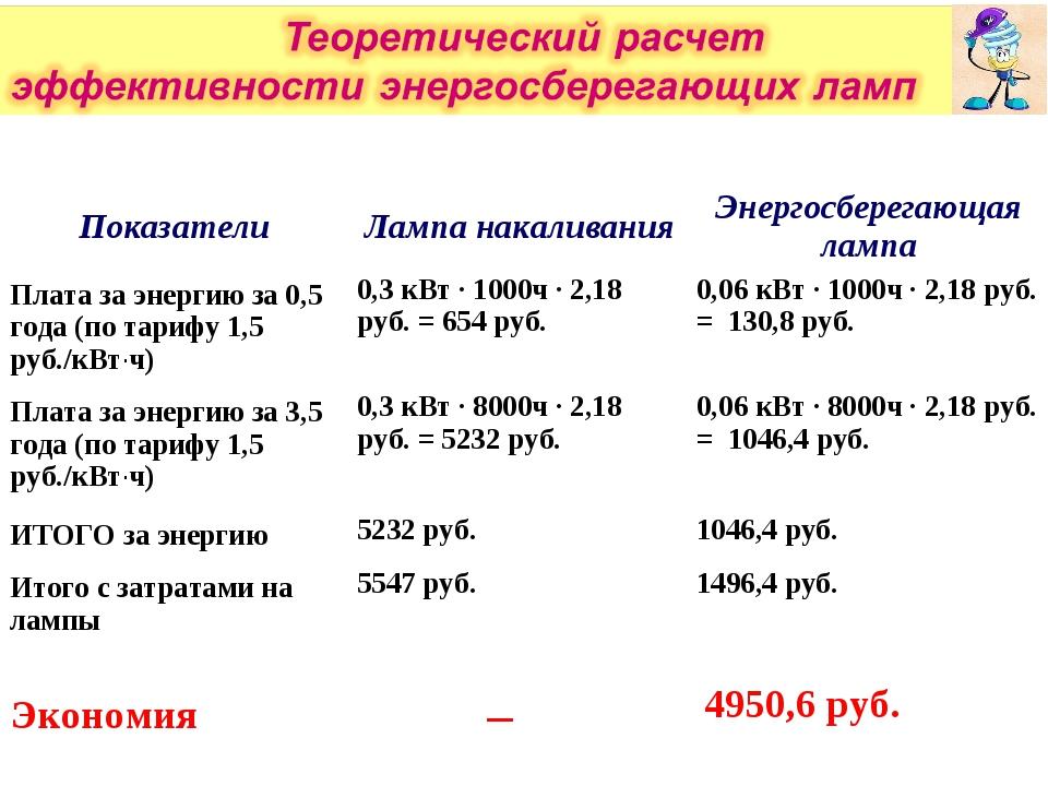 ПоказателиЛампа накаливанияЭнергосберегающая лампа Плата за энергию за 0,5...