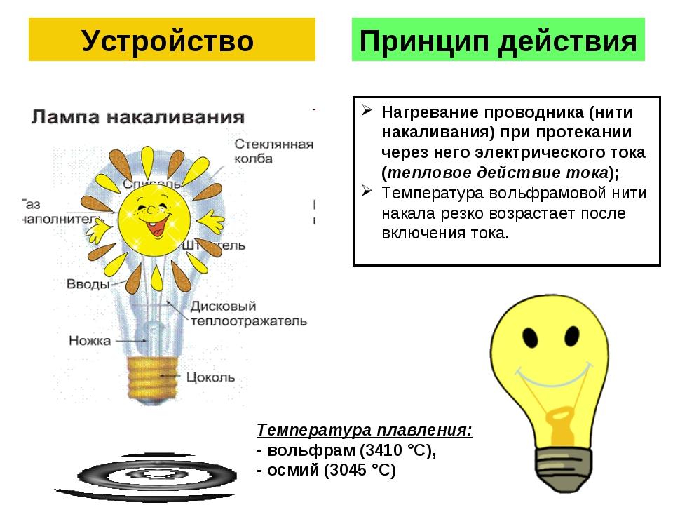 Устройство Принцип действия Нагревание проводника (нити накаливания) при прот...