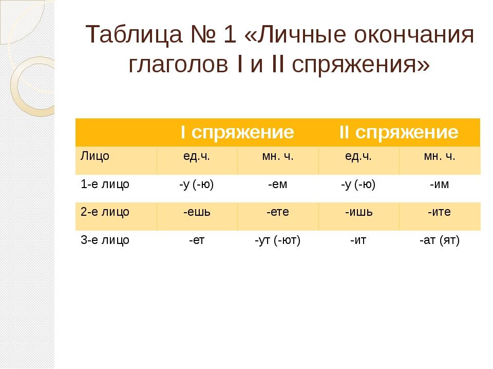 Таблица № 1 «Личные окончания глаголов I и II спряжения» Iспряжение IIспряжен...