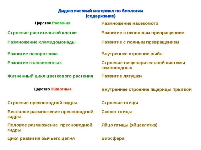Дидактический материал по биологии (содержание) Царство РастенияРазмножение...