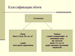 Классификация обоев По плотности Лёгкие Весят от 90 до 120 г на 1 м2 + дышат