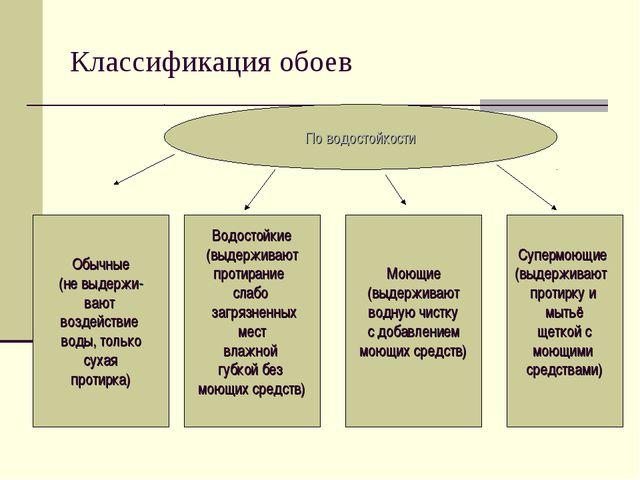 Классификация обоев По водостойкости Обычные (не выдержи- вают воздействие во...