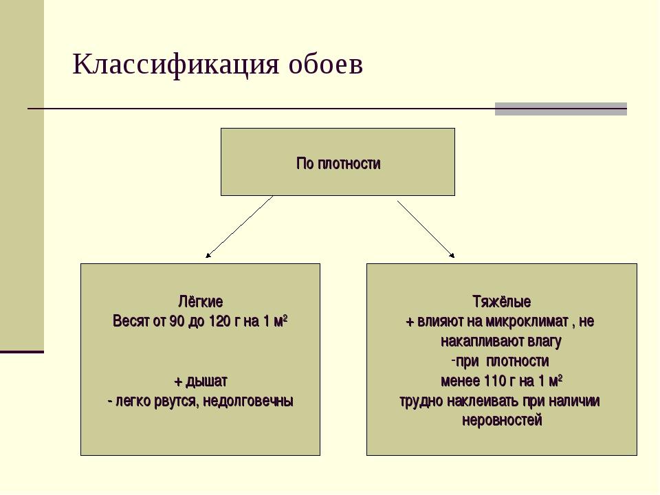Классификация обоев По плотности Лёгкие Весят от 90 до 120 г на 1 м2 + дышат...