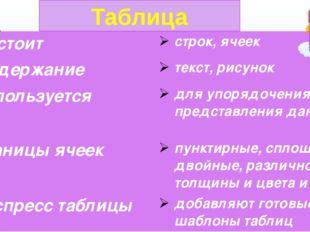 Таблица Состоит строк,ячеек Содержание текст,рисунок Используется для упорядо