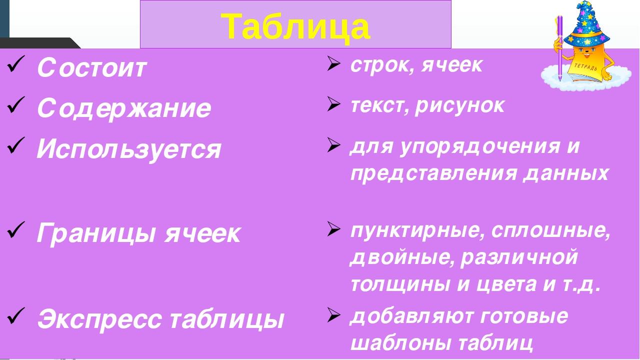 Таблица Состоит строк,ячеек Содержание текст,рисунок Используется для упорядо...