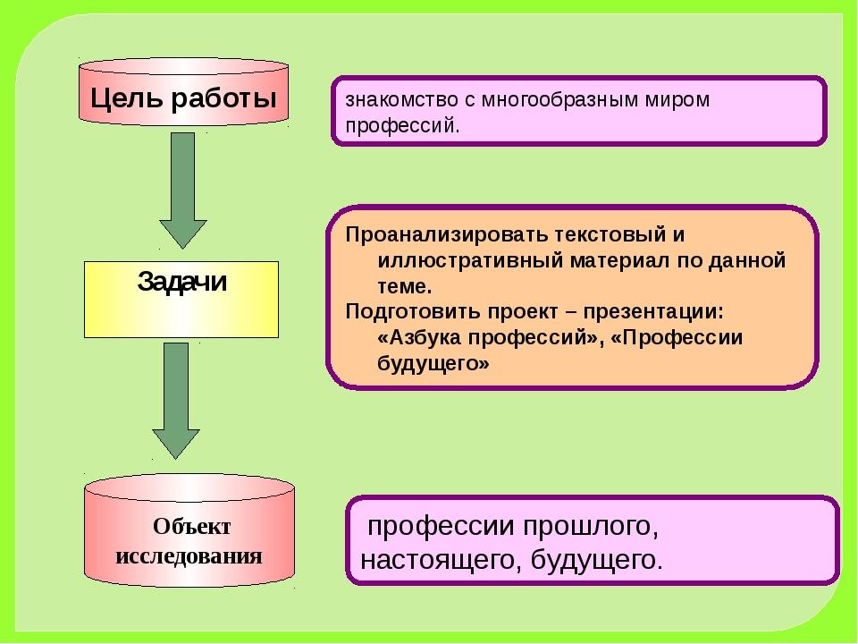 Цель работы Задачи знакомство с многообразным миром профессий. Проанализирова...