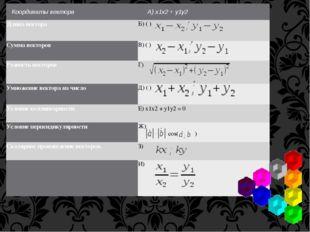 Координаты вектора А) х1х2+ у1у2  Длина вектора Б) ( ) Сумма векторов В) (