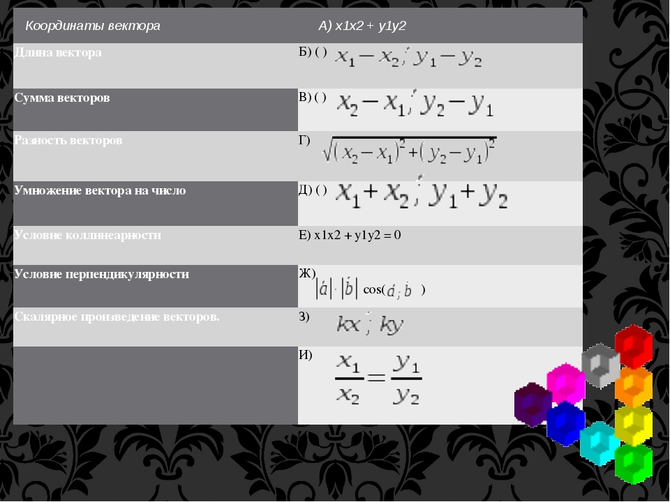 Координаты вектора А) х1х2+ у1у2  Длина вектора Б) ( ) Сумма векторов В) (...