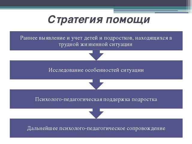 Стратегия помощи