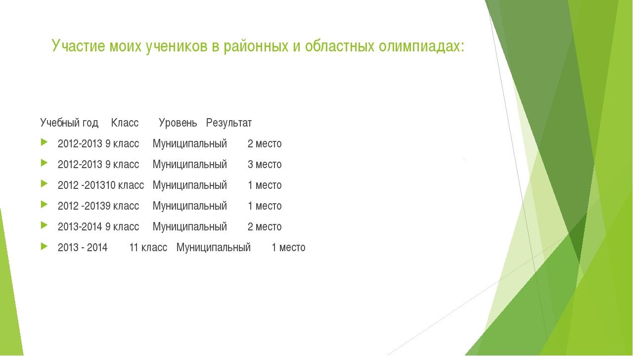 Участие моих учеников в районных и областных олимпиадах: Учебный год Класс...