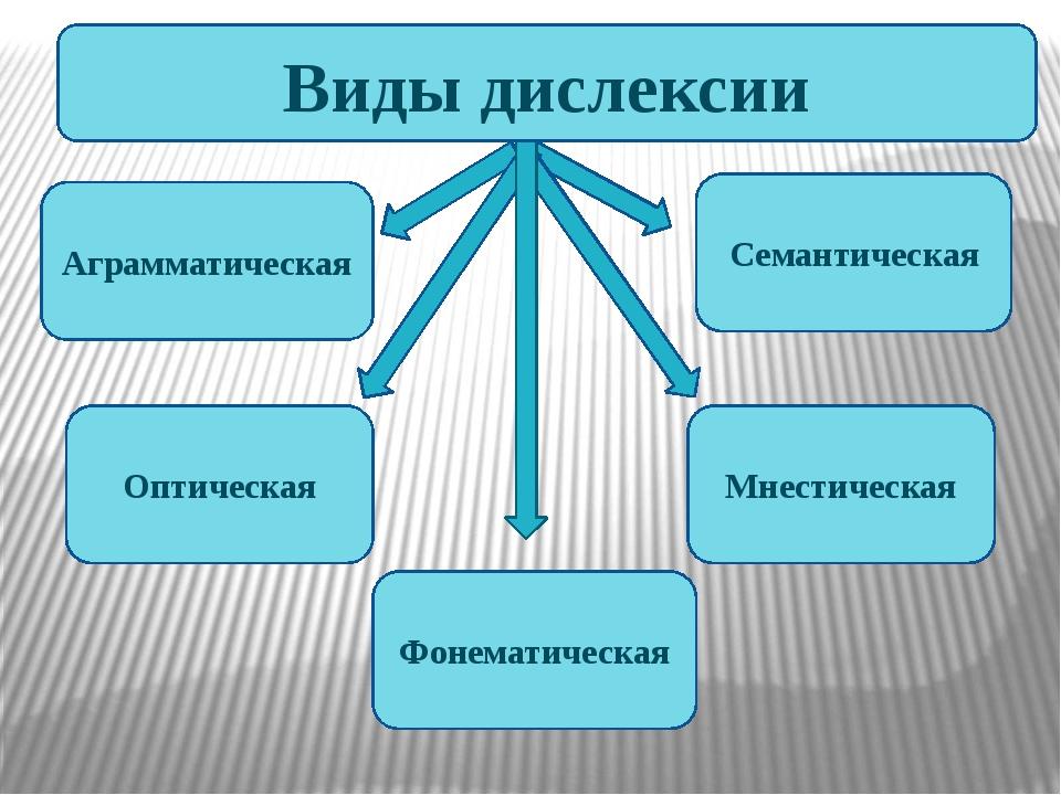 Аграмматическая Семантическая Оптическая Мнестическая Фонематическая Виды ди...
