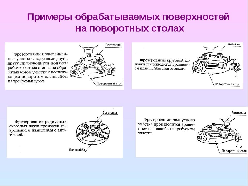 Примеры обрабатываемых поверхностей на поворотных столах