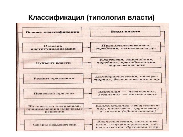 Классификация (типология власти)