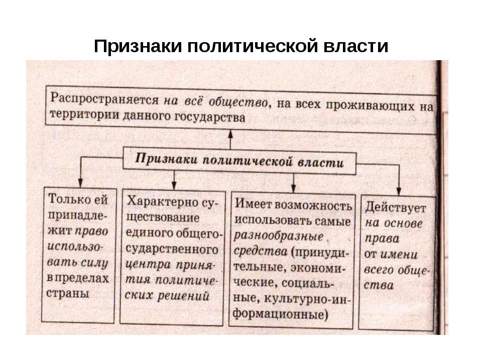 Признаки политической власти