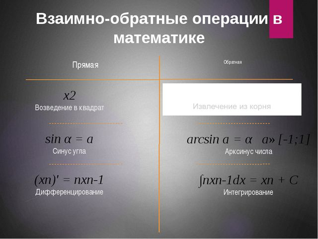 Взаимно-обратные операции в математике Прямая Обратная x2 Возведение в квадра...