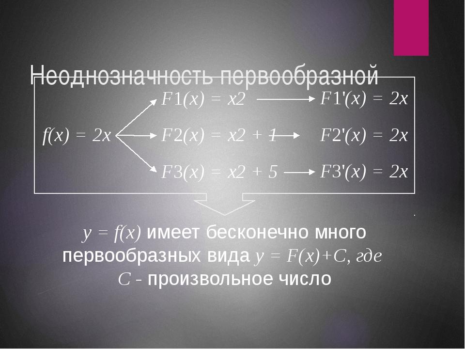 Неоднозначность первообразной f(x) = 2x F1(x) = x2 F2(x) = x2 + 1 F3(x) = x2...