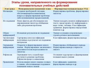 Этапы урока, направленного на формирование познавательных учебных действий Эт