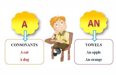 http://online-teacher.ru/image/english/a-an.jpg