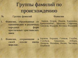Группы фамилий по происхождению №Группы фамилийФамилии 1.Фамилии, образова