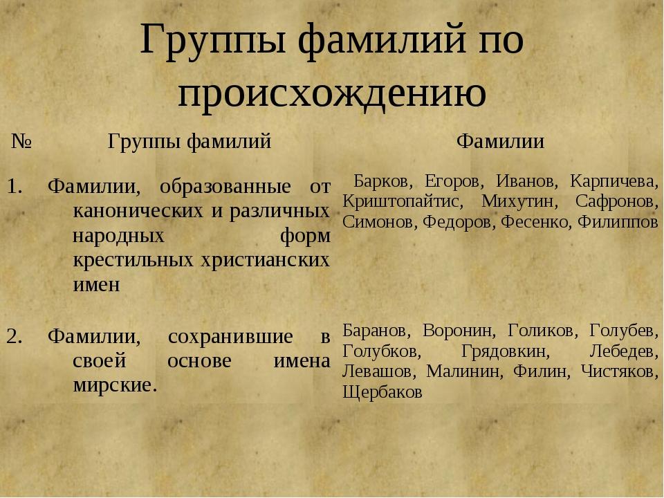 Группы фамилий по происхождению №Группы фамилийФамилии 1.Фамилии, образова...