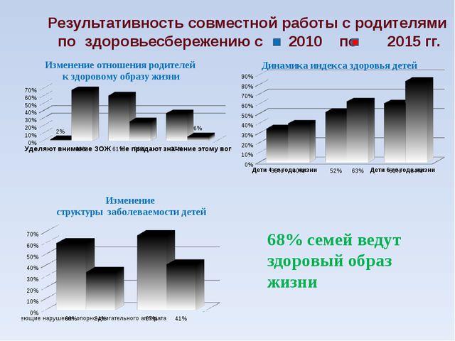 Результативность совместной работы с родителями по здоровьесбережению с 2010...