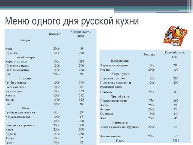 Меню одного дня русской кухни Выход,г. Калорийность, ккал Завтрак Кофе 200г 5...