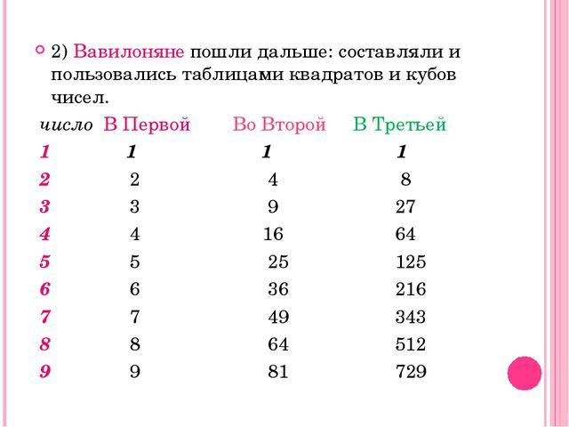 2) Вавилоняне пошли дальше: составляли и пользовались таблицами квадратов и к...