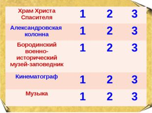 Храм Христа Спасителя 1 2 3 Александровская колонна 1 2 3 Бородинский военно-