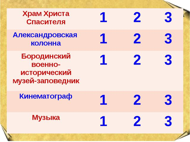 Храм Христа Спасителя 1 2 3 Александровская колонна 1 2 3 Бородинский военно-...