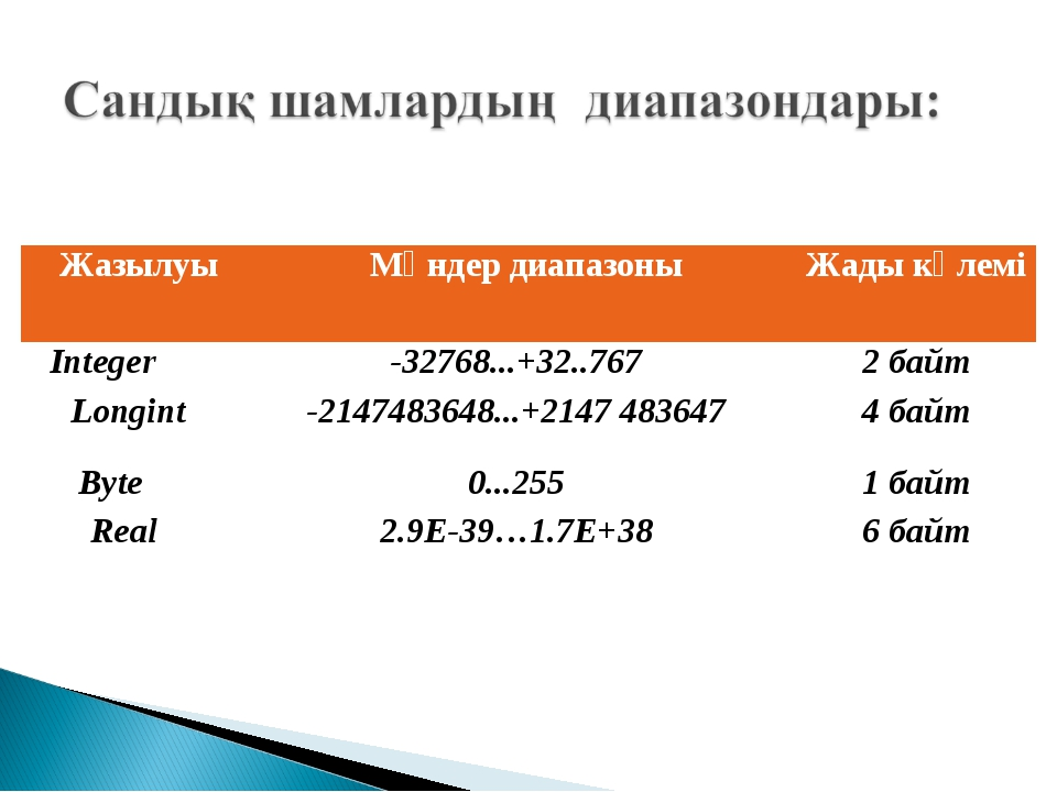 ЖазылуыМәндер диапазоныЖады көлемі Integer -32768...+32..7672 байт Longin...