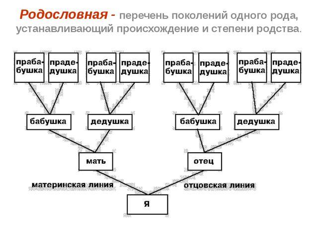 Родословная - перечень поколений одного рода, устанавливающий происхождение и...
