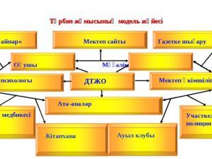 Тәрбие жұмысының модель жүйесі ДТЖО «Қайнар» Мектеп сайты Газетке шығару Оқуш
