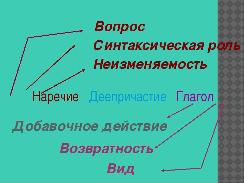 Наречие Деепричастие Глагол Вопрос Синтаксическая роль Неизменяемость Вид Воз...