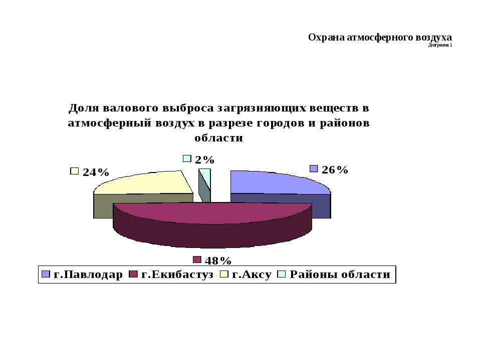 Охрана атмосферного воздуха Диаграмма 1