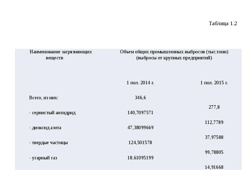 Таблица 1.2 Наименование загрязняющих веществ Объем общих промышленных выброс...