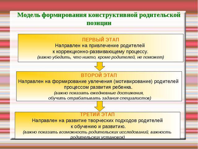 Модель формирования конструктивной родительской позиции ПЕРВЫЙ ЭТАП Направлен...