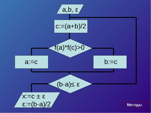 a,b, ε f(a)*f(c)>0 a:=c x:=c ± ε ε:=(b-a)/2 c:=(a+b)/2 b:=c (b-a)≤ ε Методы