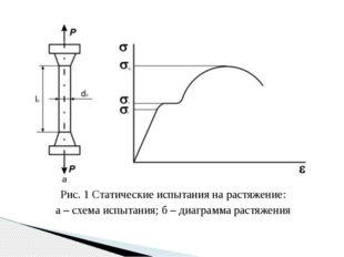 Рис. 1 Статические испытания на растяжение: а – схема испытания; б – диаграмм