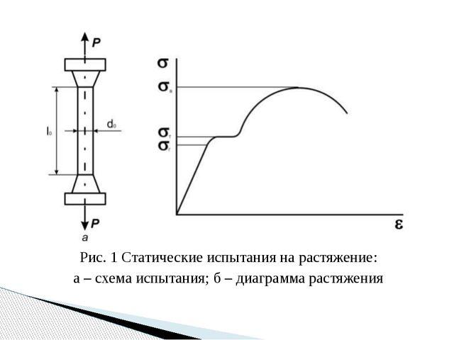Рис. 1 Статические испытания на растяжение: а – схема испытания; б – диаграмм...