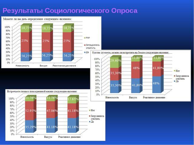 Результаты Социологического Опроса