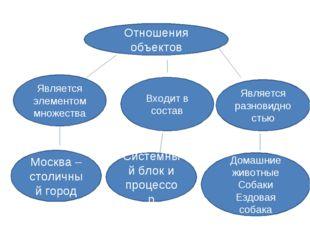 Отношения объектов Является элементом множества Входит в состав Является разн