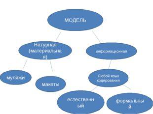 МОДЕЛЬ Натурная (материальная) информационная муляжи макеты Любой язык кодиро